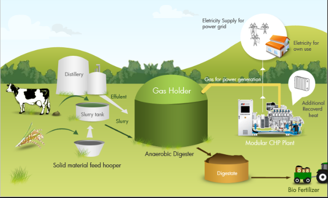 Call for Proposal: BIOGAS INNOVATION FUND